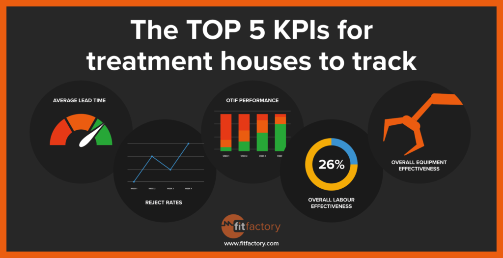 The Top 5 KPIs for Treatment Houses to Track